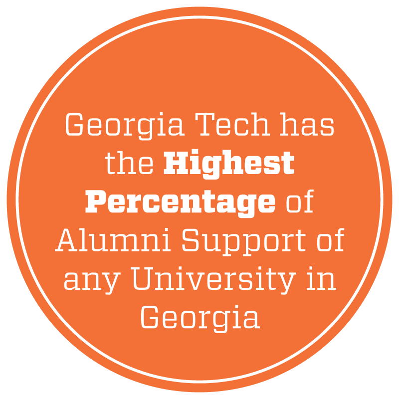 Georgia Tech Has the Highest Percentage of Alumni Support of any University in Georgia.