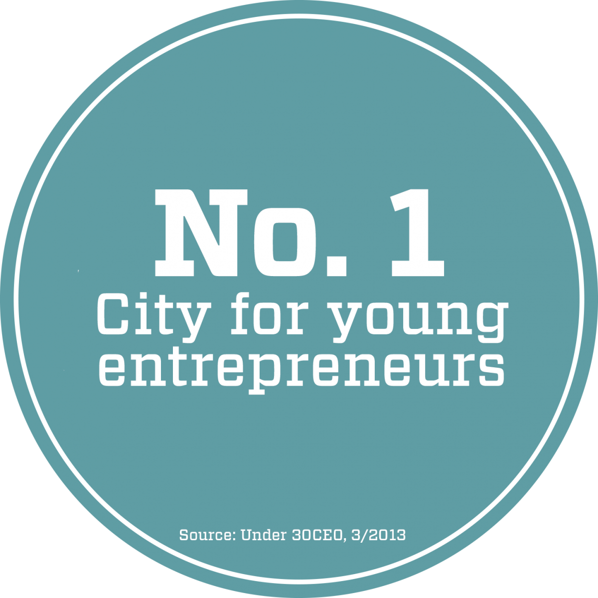 #1 city for young entrepreneurs