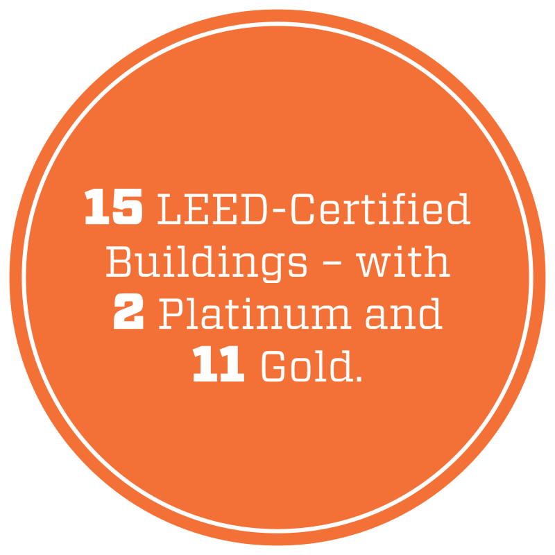 15 LEED-certified buildings – with 2 platinum and 11 gold.